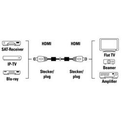 HAMA 83056 HDMI kabel 1.5 m - 3